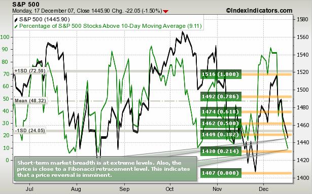 S&P 500 Fibonacci Levels