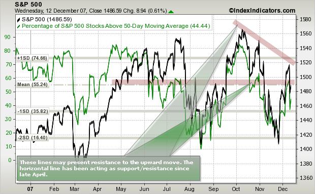 S&P 500 Resistance Lines