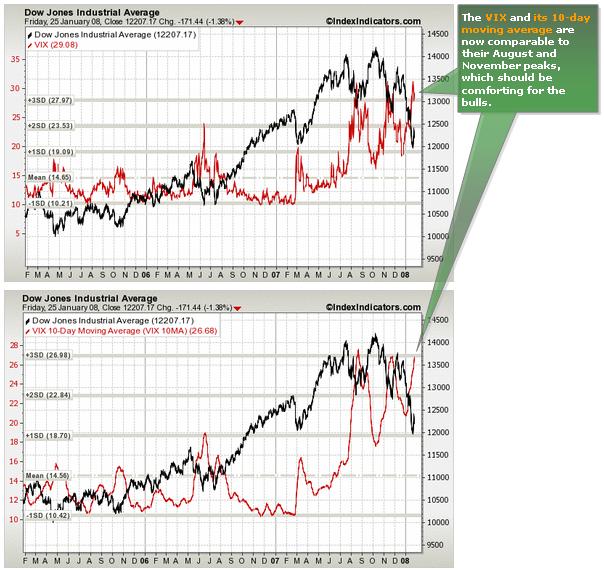 Dow vs VIX